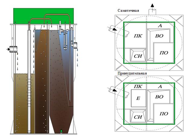 "схема реализации процесса биологической очистки в установках ""BioDeka"""