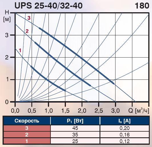 схема Grundfos UPS 32-40