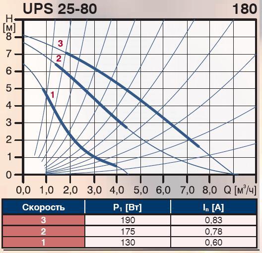 схема Grundfos UPS 25-80