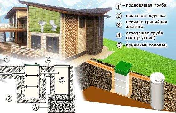 Отвод воды из септика Тополь с установкой колодца самотек