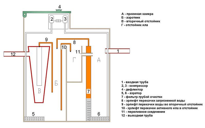 внутреннее устройство септика тополь 5