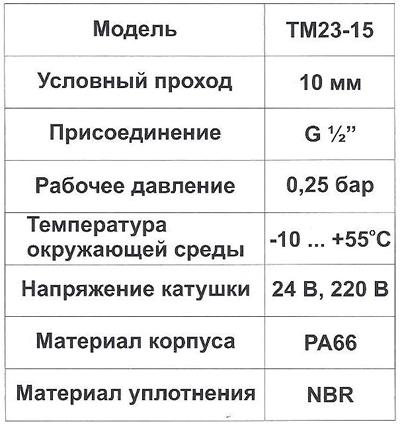 Технические характеристики и параметры электромагнитного клапана для Юнилос Астра