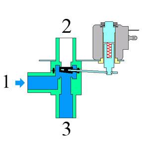Механизм работы электромагнитного клапана RFS для Юнилос