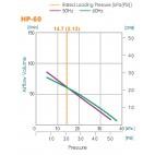 График зависимости производительности от давления Hiblow HP-60