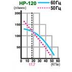 График зависимости производительности от давления Hiblow HP-120