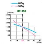 График зависимости производительности от давления Hiblow HP-150