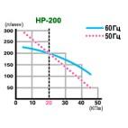 График зависимости производительности от давления Hiblow HP-200
