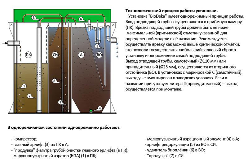 устройство и технологический процесс септиков BioDeka