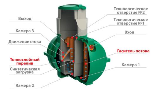 Подробная схема септика Росток Мини в разрезе