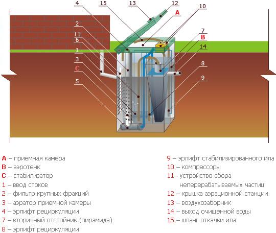 внутреннее устройство септика топас 5