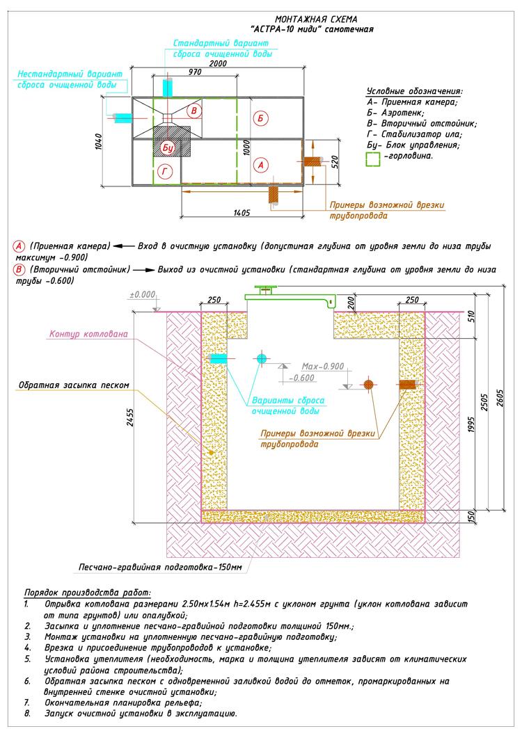 Монтажная схема автономной канализации Юнилос Астра 10 Миди
