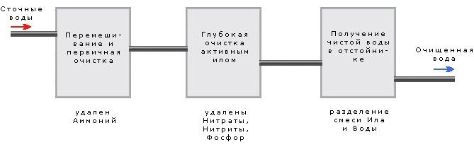 Принцип работы станции Юнилос Астра 250 Лонг