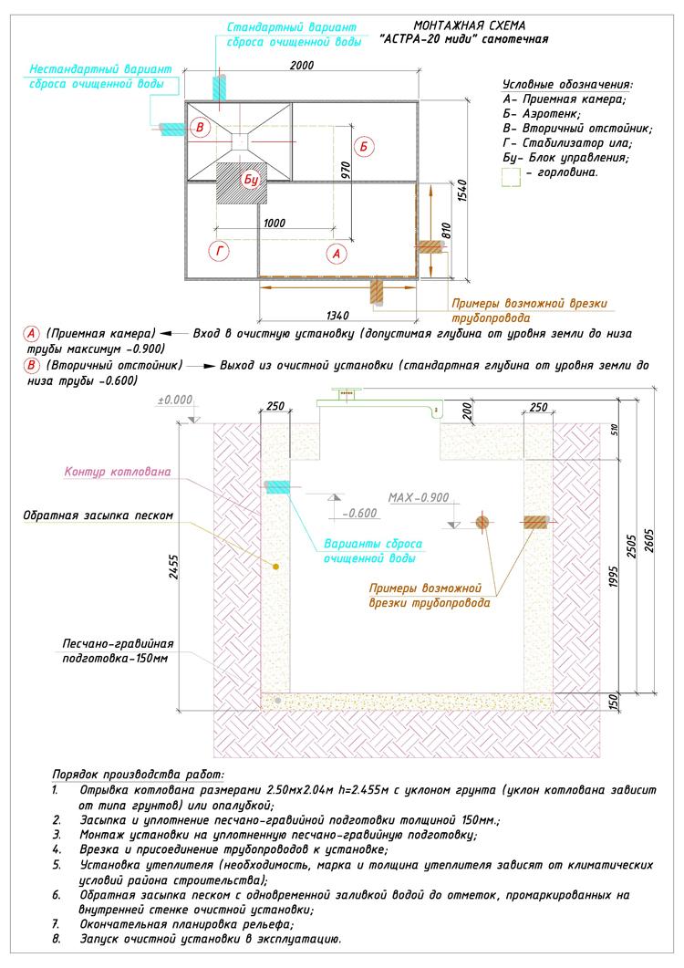 Монтажная схема автономной канализации Юнилос Астра 20 Миди
