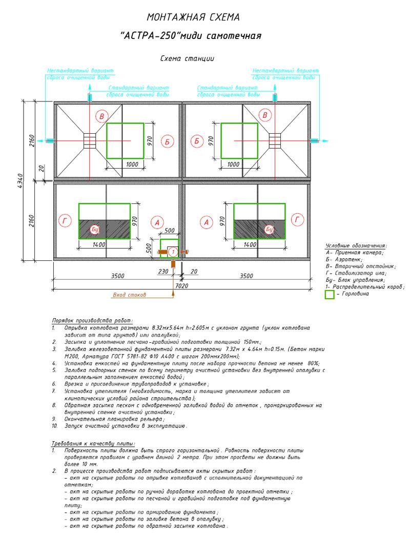 Монтажная схема автономной канализации Юнилос Астра 250 Миди