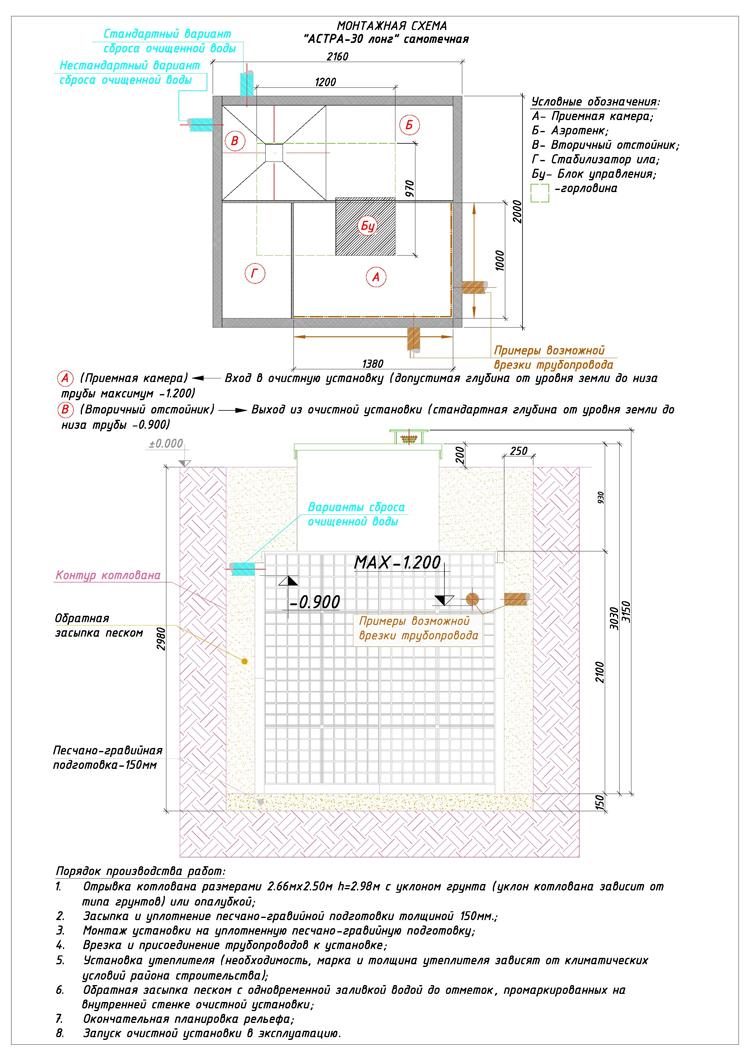 Монтажная схема автономной канализации Юнилос Астра 30 Лонг