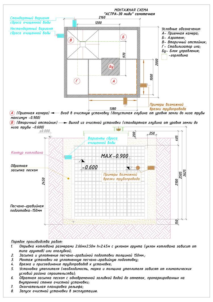 Монтажная схема автономной канализации Юнилос Астра 30 Миди