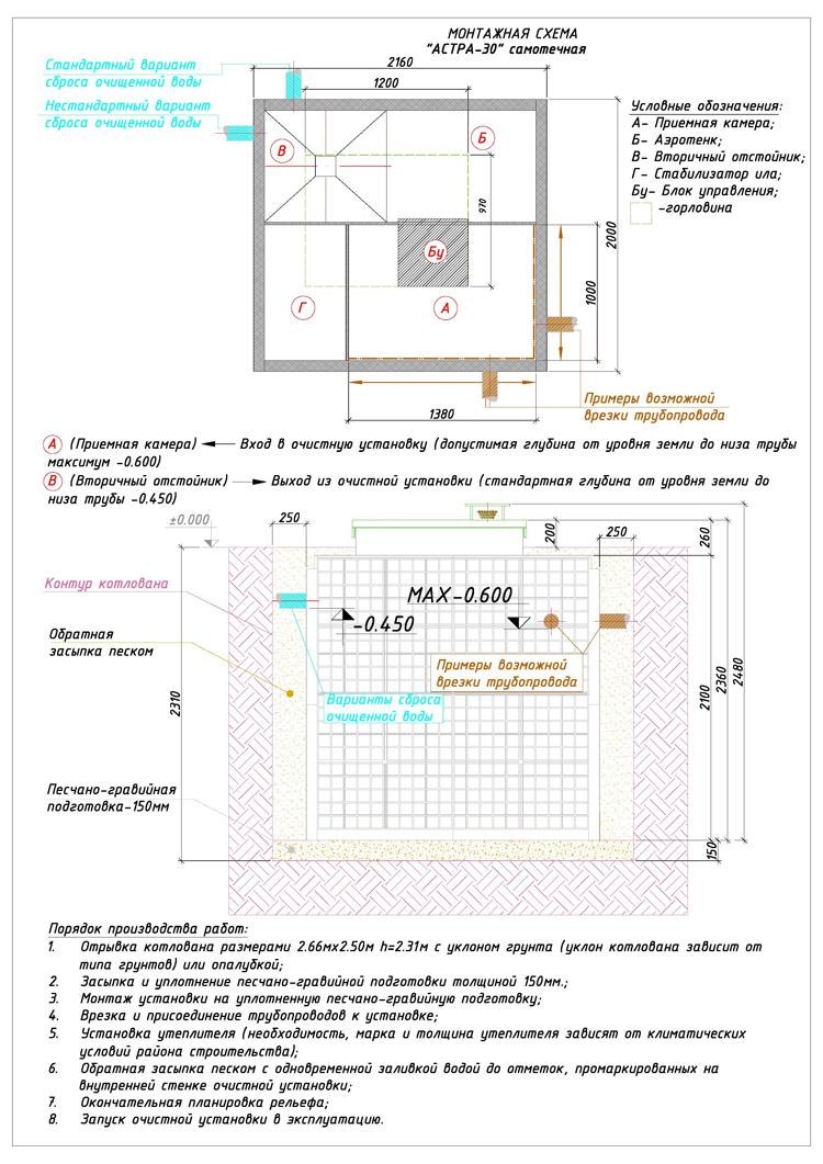 Монтажная схема автономной канализации Юнилос Астра 30