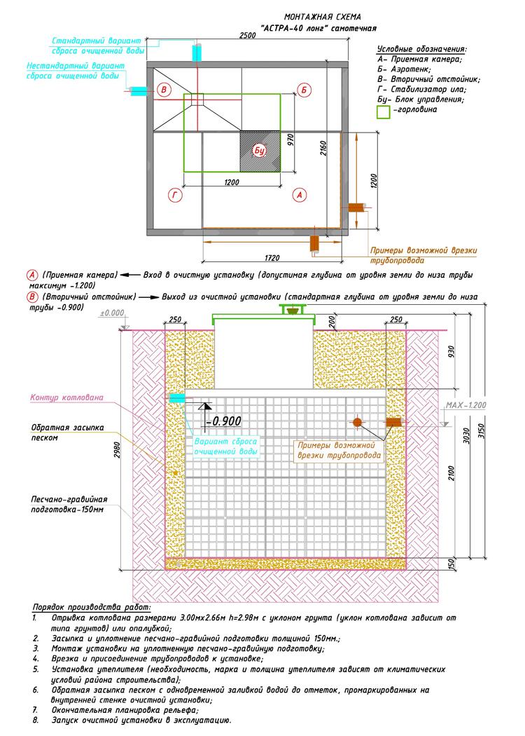 Монтажная схема автономной канализации Юнилос Астра 40 Лонг