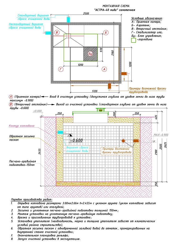 Монтажная схема автономной канализации Юнилос Астра 40 Миди