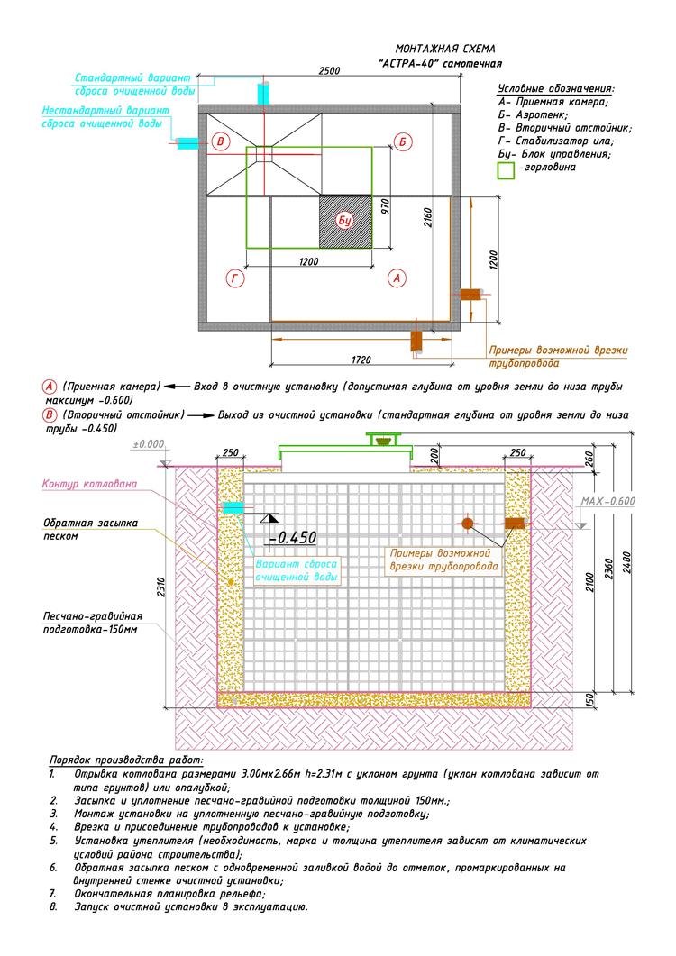 Монтажная схема автономной канализации Юнилос Астра 40