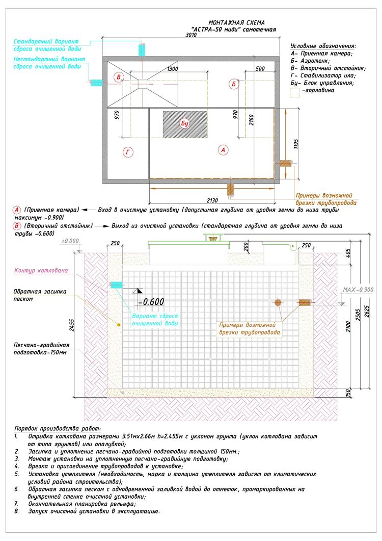 Монтажная схема автономной канализации Юнилос Астра 50 Миди