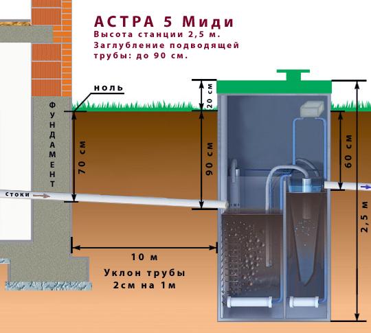 Подбор модели Астра 5 Миди с учетом глубины залегания закладной трубы
