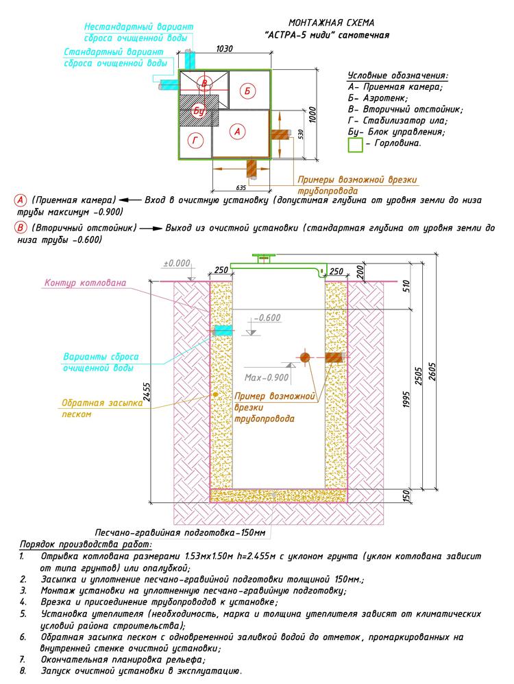 Монтажная схема установки септика ЮНИЛОС Астра 5 Миди