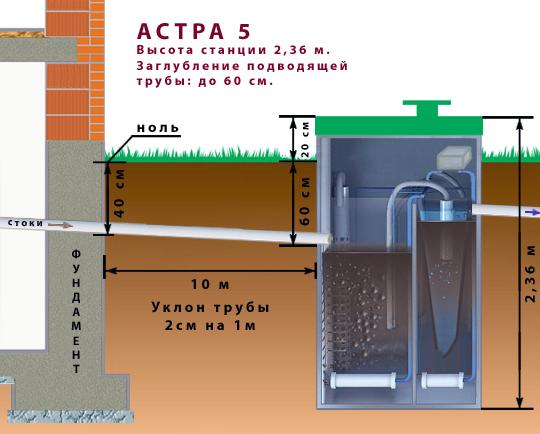 Подбор модели Астра 5 с учетом глубины залегания закладной трубы