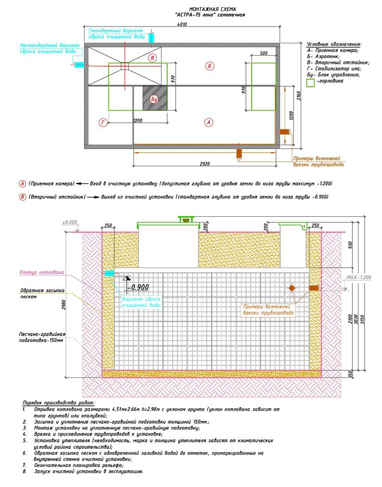 Монтажная схема автономной канализации Юнилос Астра 75 Лонг