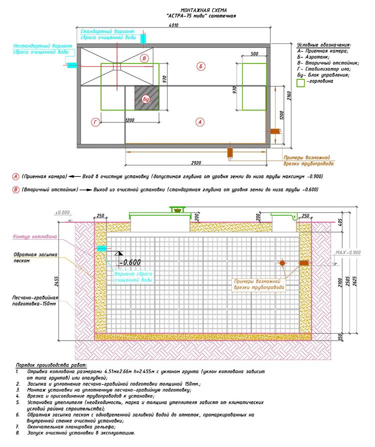 Монтажная схема автономной канализации Юнилос Астра 75 Миди