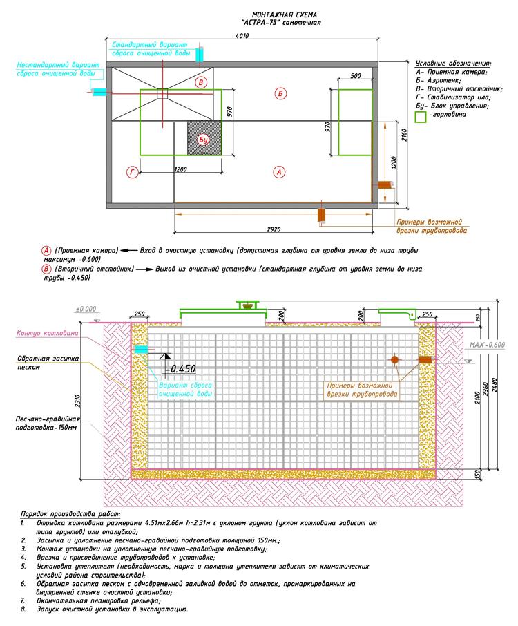 Монтажная схема автономной канализации Юнилос Астра 75