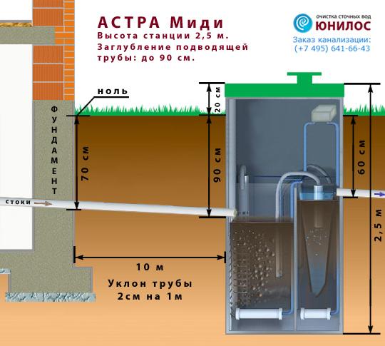 Подбор модели Астра 10 Миди с учетом глубины залегания закладной трубы