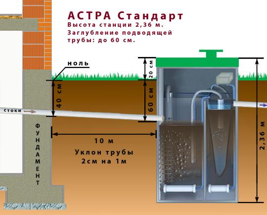 Подбор модели Астра 8 с учетом глубины залегания закладной трубы